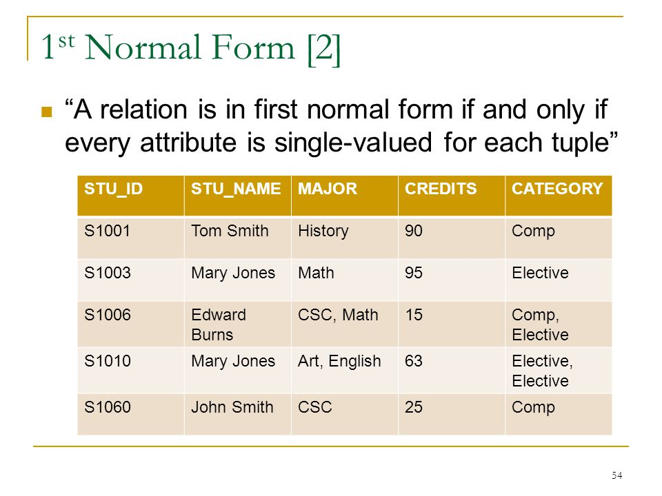 1st Normal Form [2] A relation is in first normal form if and only if every attribute is single-valued for each tuple